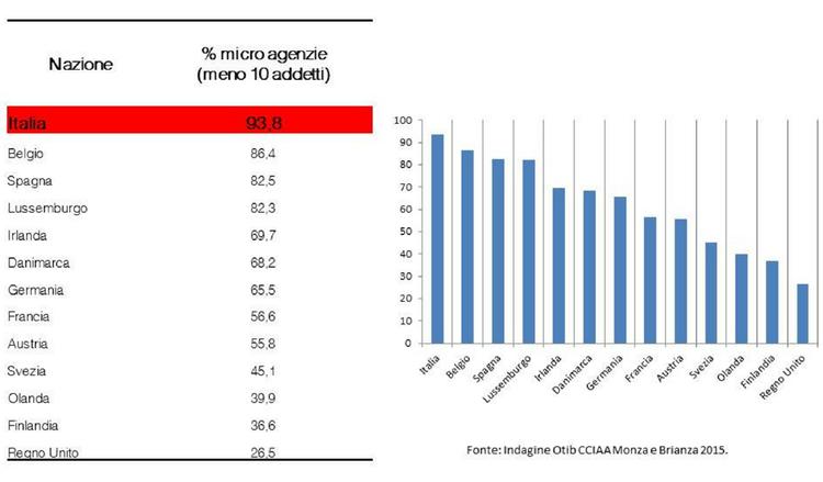microagenzie immobiliari italia - grafico