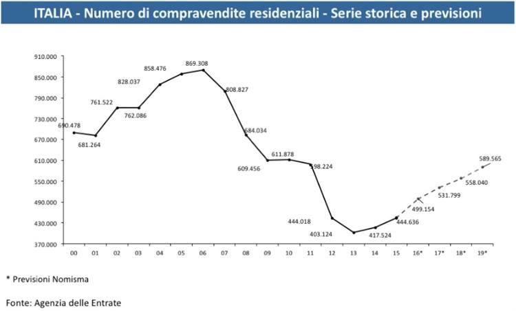 previsioni mercato immobiliare italiano
