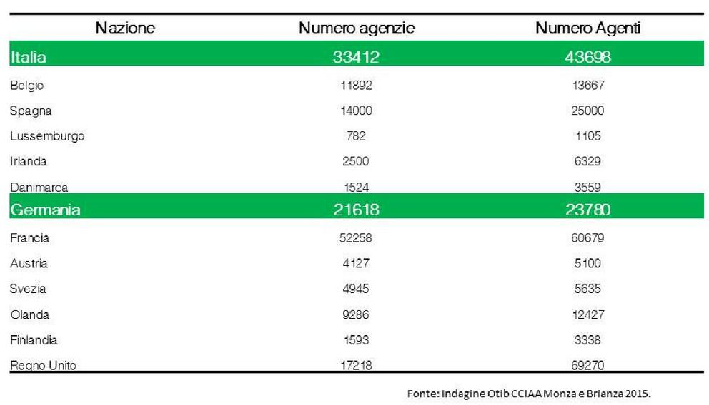 numero agenti immobiliari italia vs europa